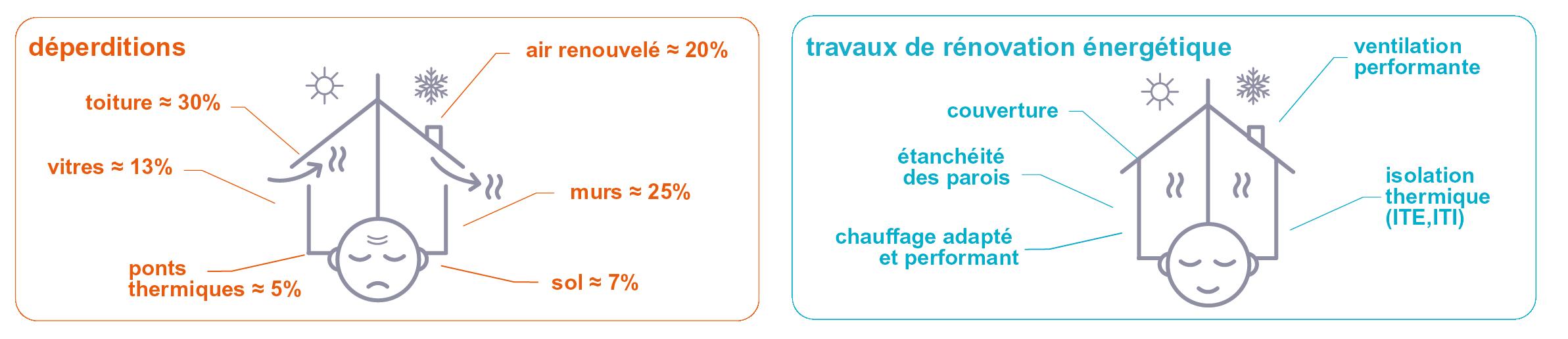 schema-progtravaux-deperditions-horizontale