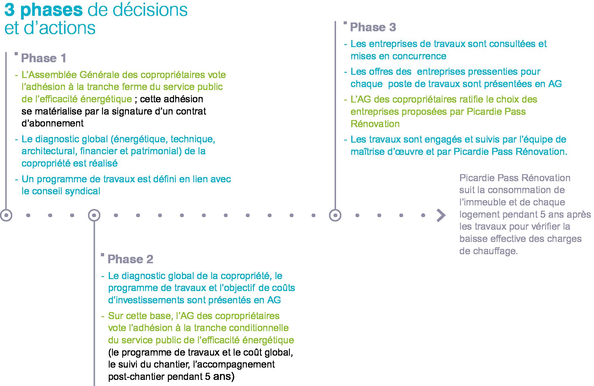 SPEE-phases-copros