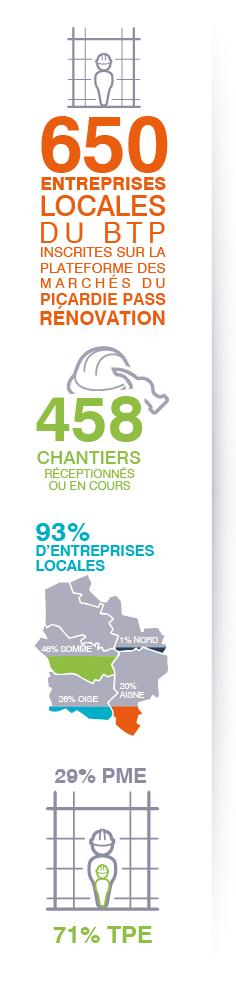 Picardie Pass Rénovation et les entreprises artisanales du bâtiment