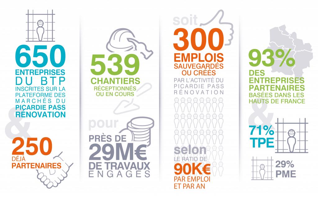 Impacts économiques du Picardie Pass Rénovation