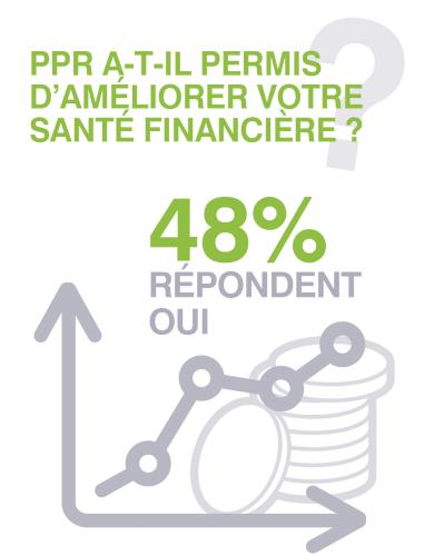 Picardie Pass Rénovation améliore la santé financière des artisans