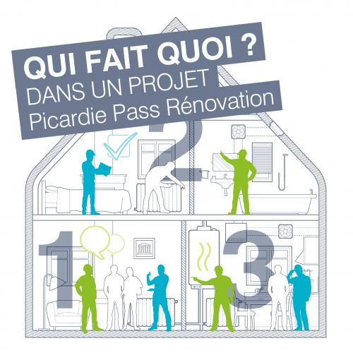 Qui fait quoi ? Dans un projet Picardie Pass Rénovation