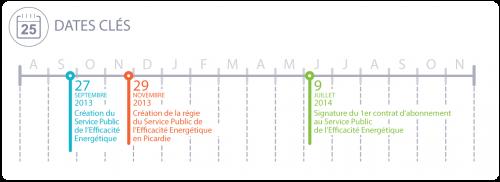 schema-typologie-dates-chiffres